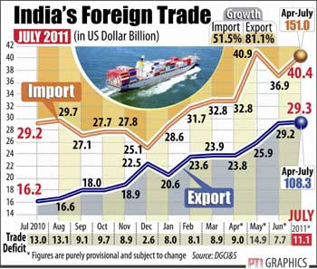 indias foreign trade New zealand and india enjoy a growing trade relationship and new zealand is negotiating toward a free trade agreement with india,  foreign affairs and trade 195.