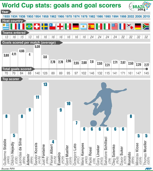 World Cup Top Scorers : Who how many and when the goals goalscorers in world