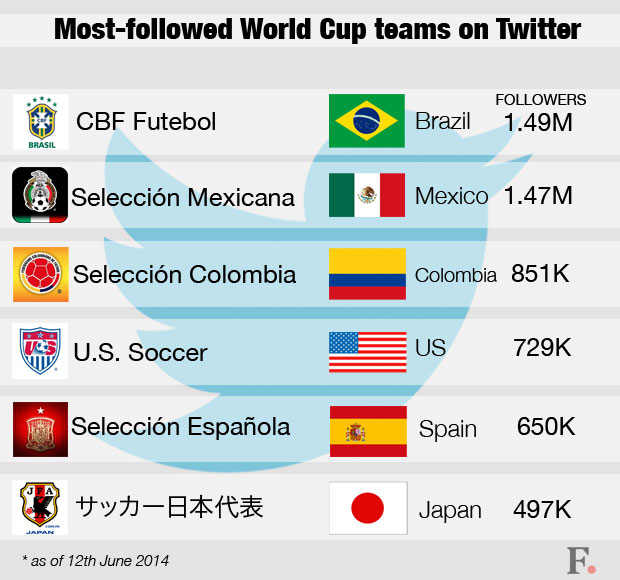 Most-followed-World-Cup-teams-on-Twitter
