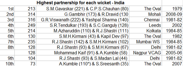 Highest-partnership-for-each-wicket---India
