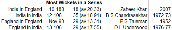 Most-Wickets-in-a-Series