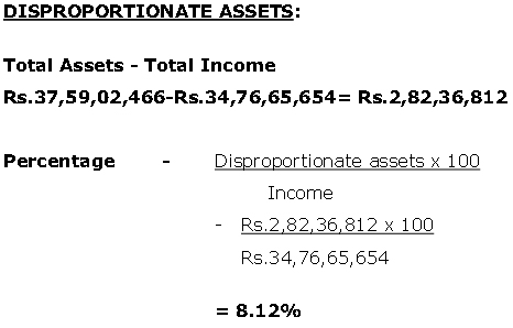 The calculation of disproportionate assets as per the HC
