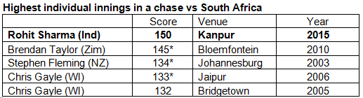 Highest-individual-innings-in-a-chase-vs-South-Africa