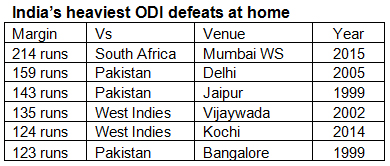 Indias-heaviest-ODI-defeats-at-home