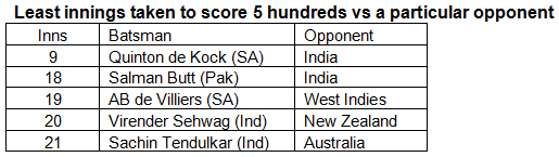 Least-innings-taken-to-score-5-hundreds-vs-a-particular-opponent