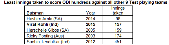 Least-innings-taken-to-score-ODI-hundreds-against-all-other-9-Test-playing-teams