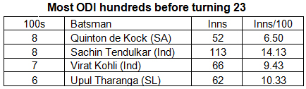 Most-ODI-hundreds-before-turning-23