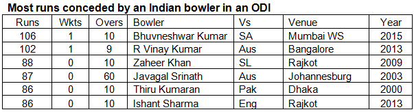 Most-runs-conceded-by-an-Indian-bowler-in-an-ODI