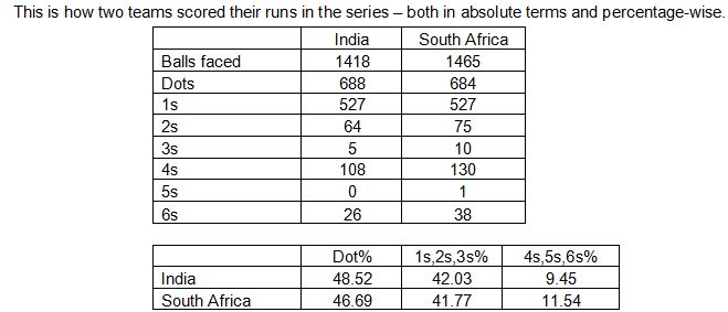 This-is-how-two-teams-scored-their-runs-in-the-series-_-both-in-absolute-terms-and-percentage-wise