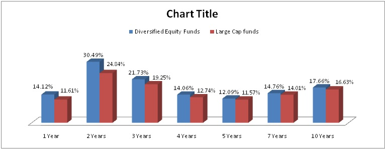 Why invest in equity and equity Mutual Funds?
