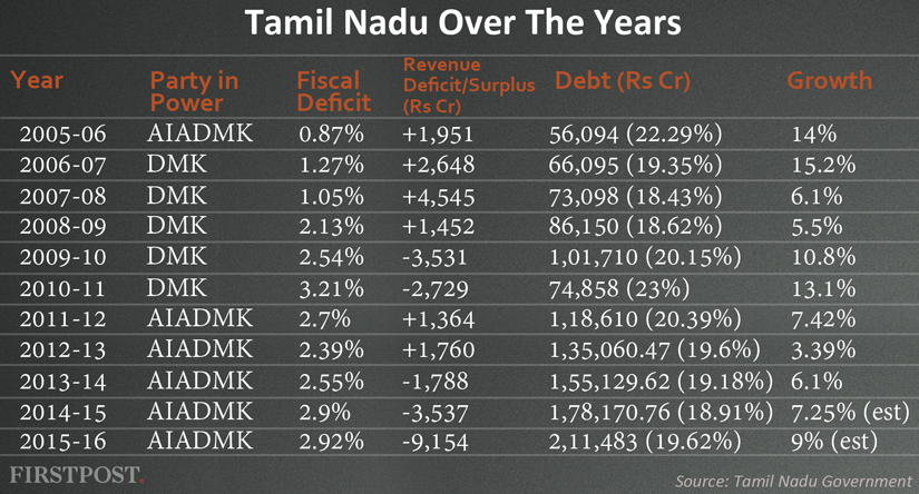 Tamil-Nadu-Over-The-Years