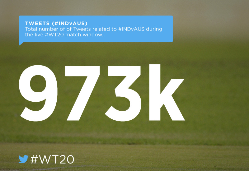 The total tweet volume from the India-Australia match, the final count of which is slightly less than a million. Image courtesy: Twitter India