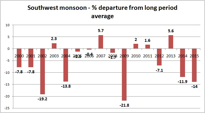 Southwest monsoon chart
