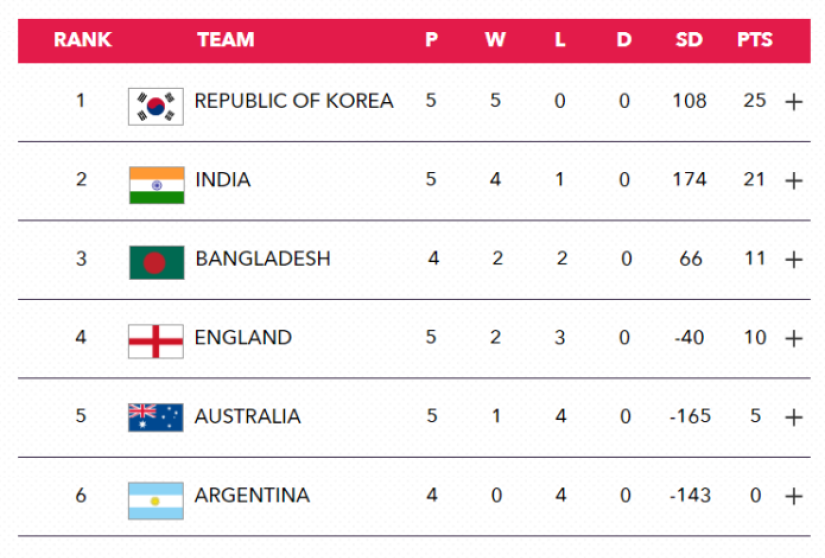 Current Group A standings.