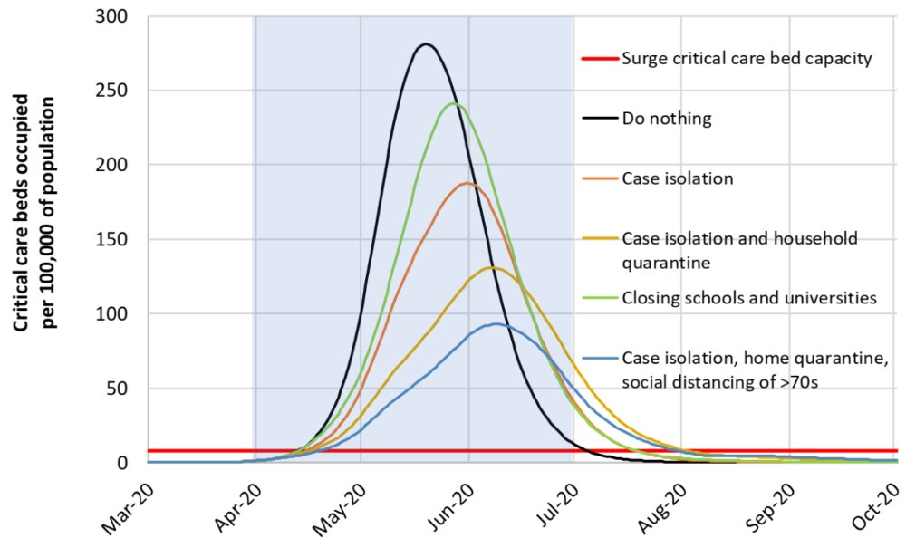 Mitigation strategy scenarios for GB indicating ICU bed requirement for various mitigation methods